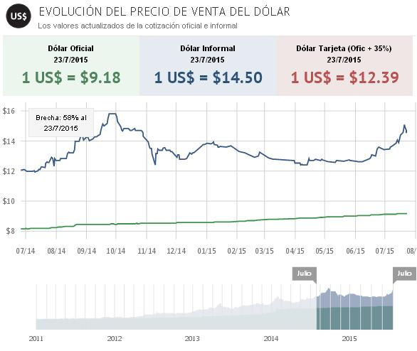 ev dolar