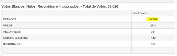 gobernador-votos