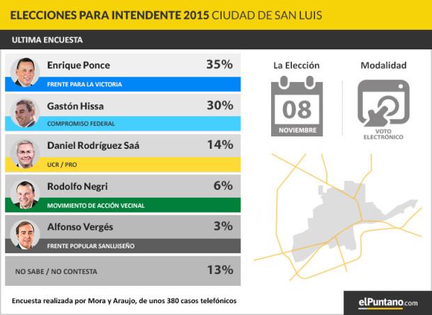 imagen-encuesta-intendentes