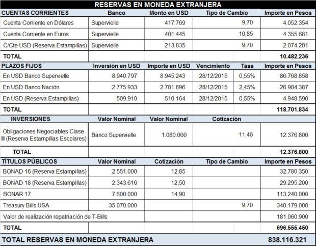 En el Banco Supervielle el estado sanluiseño poseía U$S417.769 en cuenta corriente en dólares, €401.445 en cuenta corriente en euros y en C/Cte en reserva de estampillas en dólares la suma de U$S213.835 Plazos Fijos en dólares la provincia poseía, con vencimiento al 28 de diciembre de 2015, en el Banco Supervielle U$S8.945.243 más U$S510.164 correspondientes a reservas de estampillas, en el Banco Nación el PF alcanzaba los U$S2.781.896 El estado puntano también poseía reservas en dólares en bonos de inversión. U$S2.551.000 en BONAD 16, U$S2.343.616 en BONAD 18 (estos últimos en Reserva Estampillas); U$S7.600.000 en BONAR 17 y la suma de U$S35.070.000 en Letras del Tesoro Americano (Treasury Bills USA).