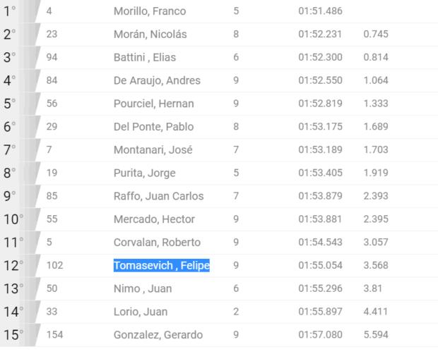 Clasificación General Copa Bora en San Luis, El ministro Tomasevich en el puesto 12 de 15.