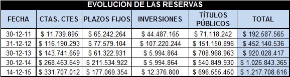 El cuadro muestra la evolución de las reservas. la provincia en 2011 tenía casi $ 200 mil, Poggi dejó la gobernación con más de $!200 millones ahorrados.