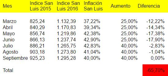 tablar-inflacion-sanluis
